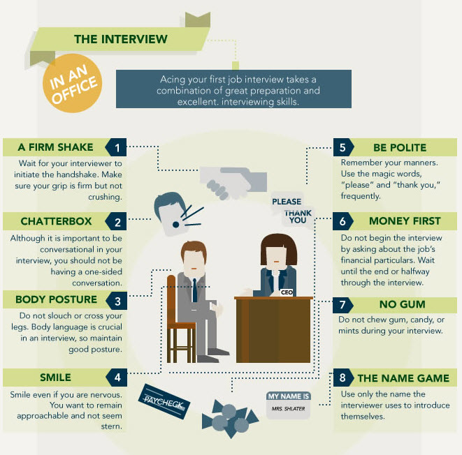 interview map